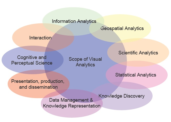 The Scope of Visual Analytics