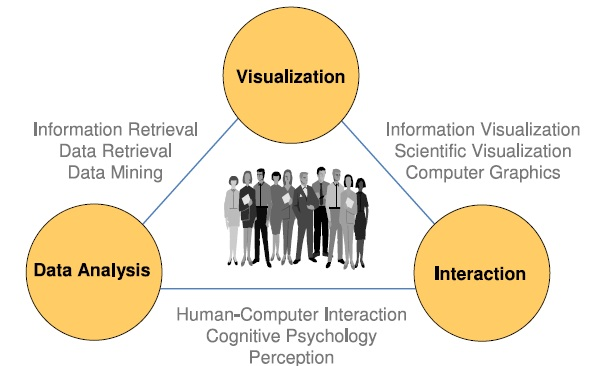 Visual analytics as the interplay between data analysis, visualization, and interaction methods